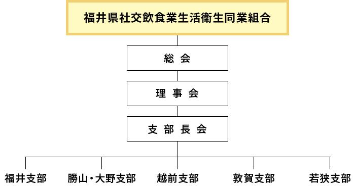 福井県社交飲食業生活衛生同業組合組織図